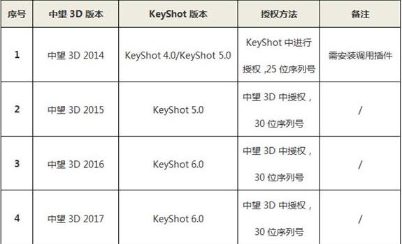 KeyShot常见问题处理技巧-羽兔网资讯