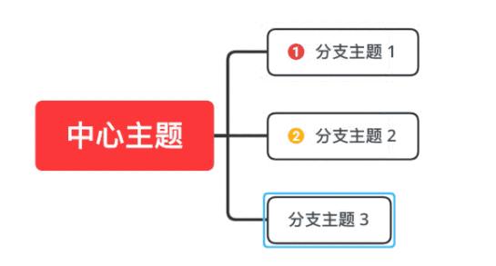 XMind快速制作流程图技巧-羽兔网资讯