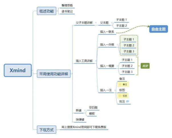 Xmind思维导图使用说明书-羽兔网资讯