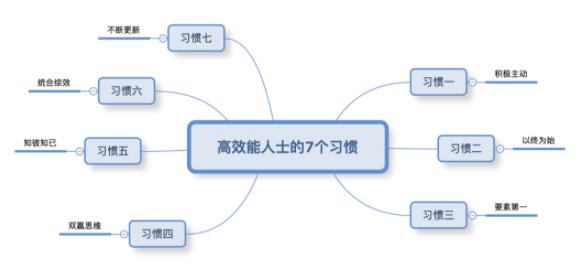 零基础如何使用XMind 8 思维导图软件-羽兔网资讯