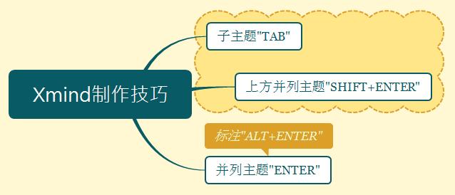 制作精美思维导图(Xmind)入门技巧篇-羽兔网资讯